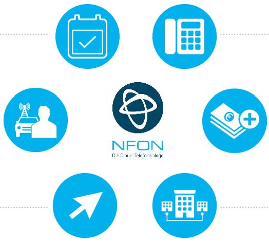 NFON von Zuverlässigkeit bis Funktionalität höchste Qualität